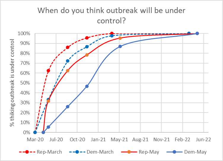 When do you think outbreak will be under control?