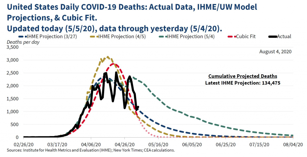 US Daily COVID-19 Deaths: Actual Data, IHME/UW Model Projects, & Cubic Fit