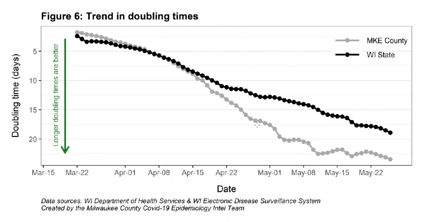 Trend in COVID-19 doubling times. Image from Milwaukee County COVID-19 Epidemiology Intel Team.