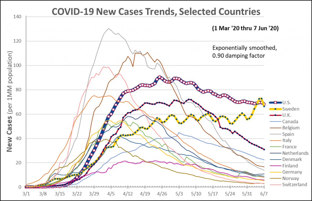 COVID-19 New Cases Trends, Selected Countries.
