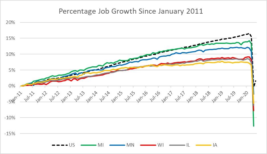 Percentage Job Growth Since January 2011