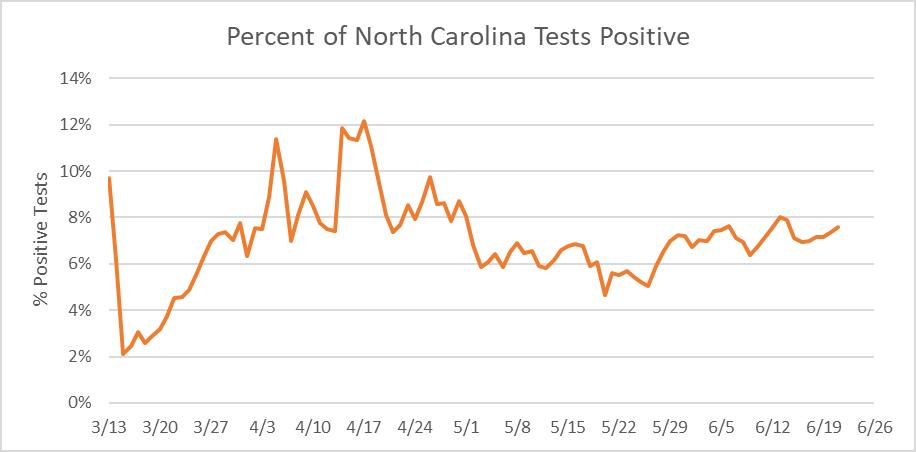 Percent of North Carolina Tests Positive