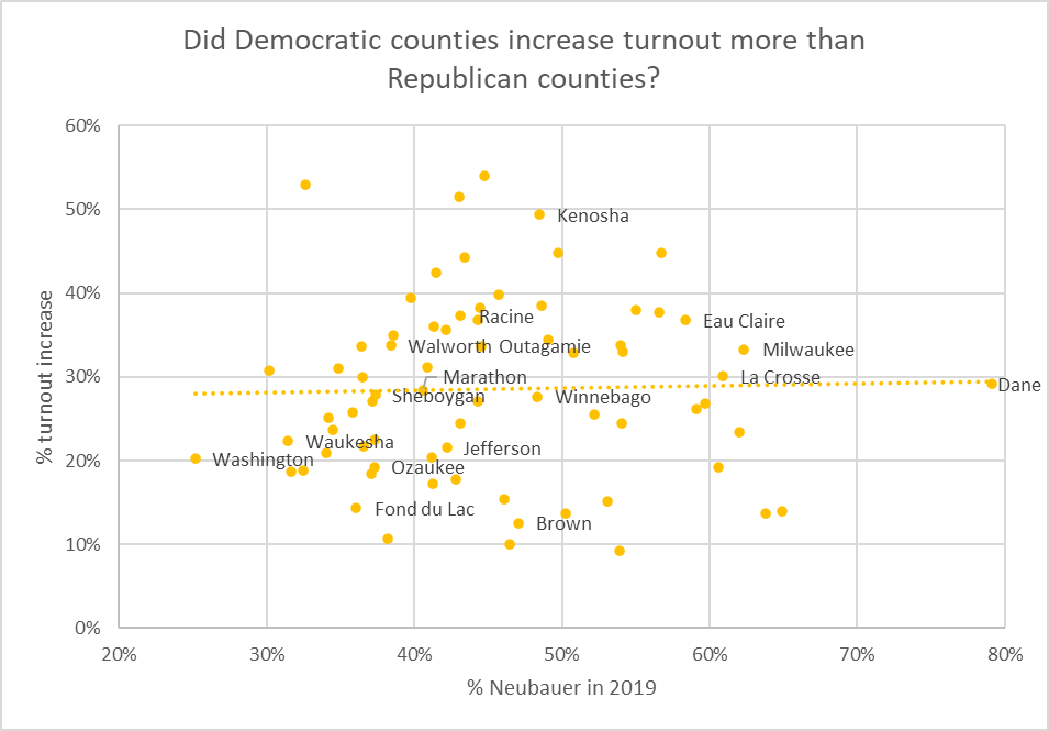 Did Democratic counties turnout more than Republican counties?