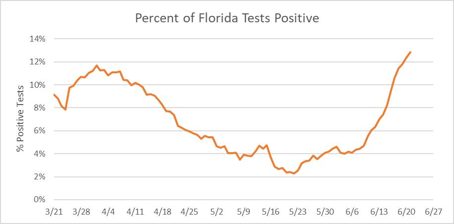 Percent of Florida Tests Positive