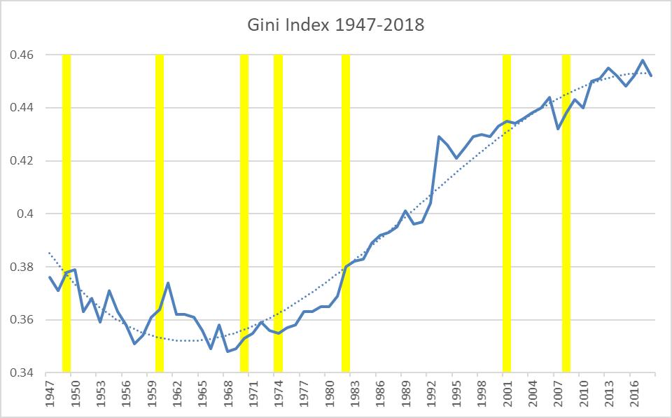 Gini Index 1947-2018