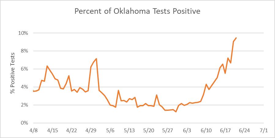 Percent of Oklahoma Test Positive