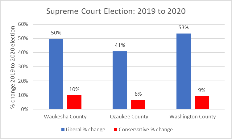 Supreme Court Election: 2019 to 2020