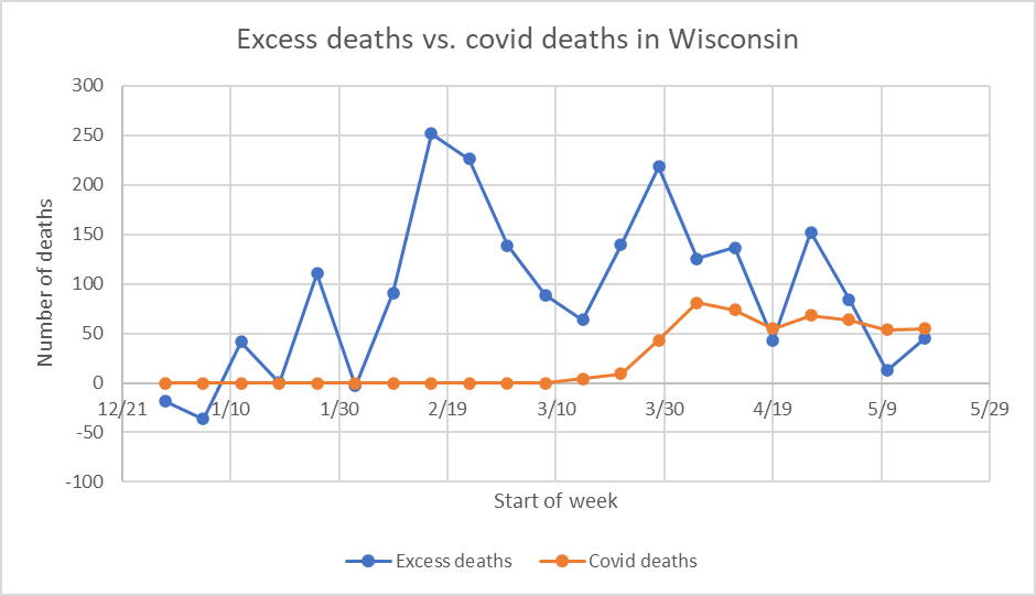 Excess deaths vs. COVID-19 deaths in Wisconsin