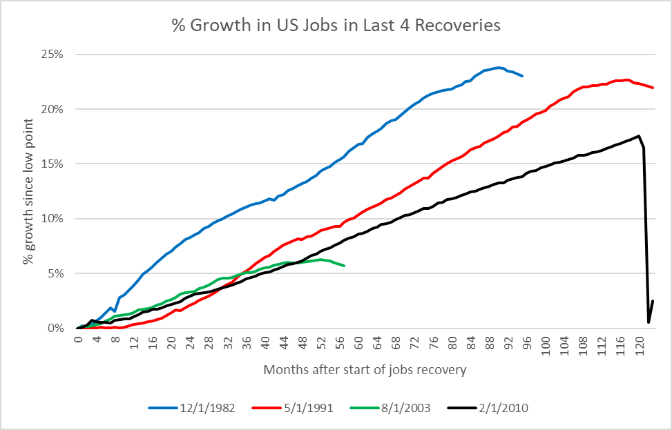 % Growth in US Jobs in Last 4 Recoveries