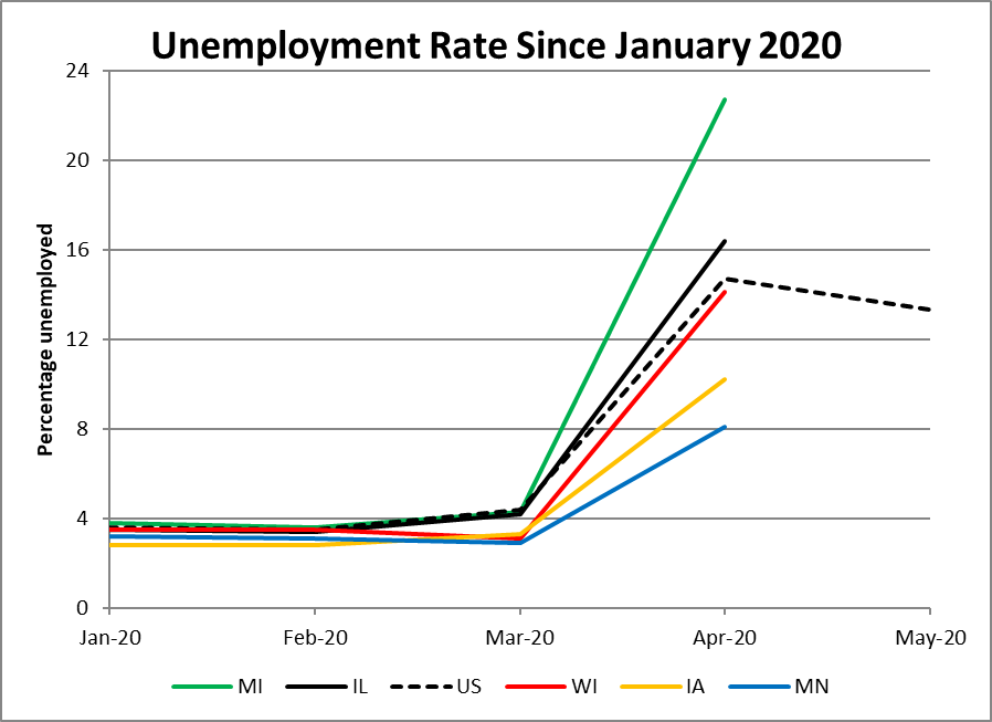 Unemployment Rate Since January 2020