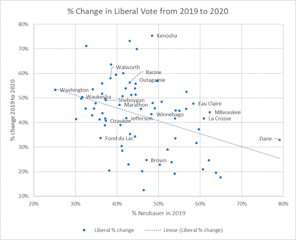 Percent Change in Liberal Vote from 2019 to 2020