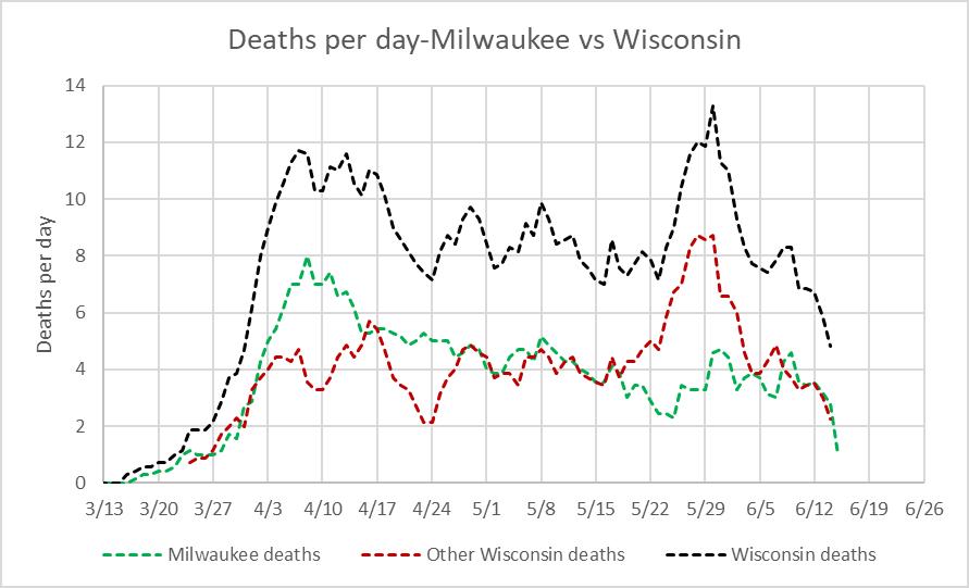 Deaths per day-Milwaukee vs Wisconsin