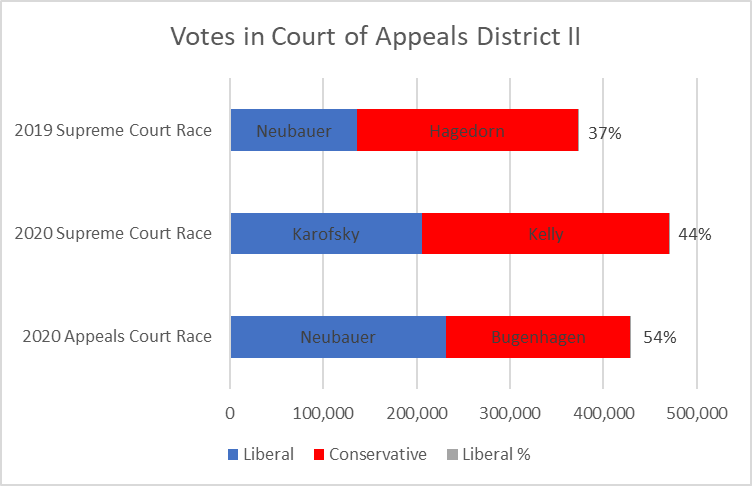 Votes in Court of Appeals District II