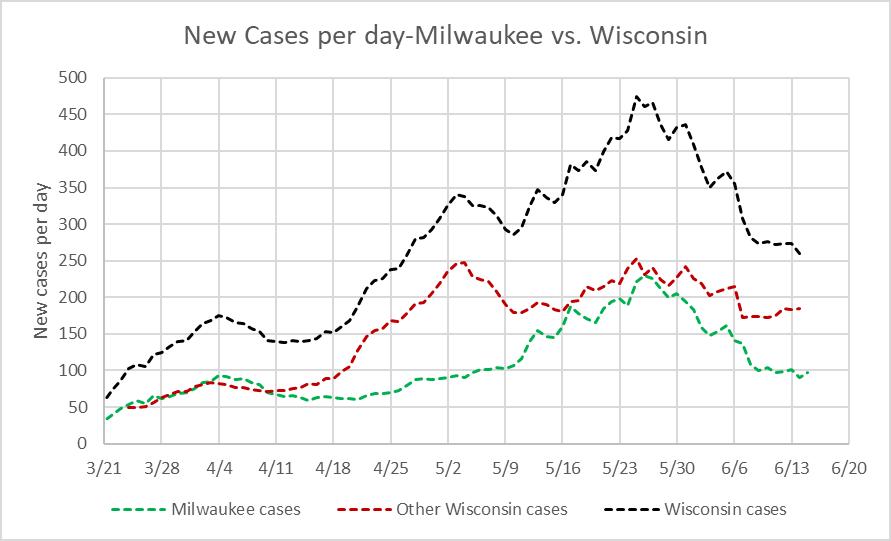 New Cases per day-Milwaukee vs. Wisconsin
