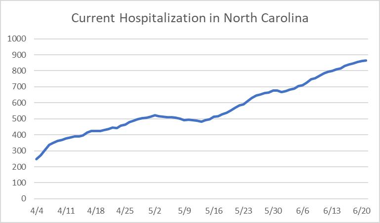 Current Hospitalization in North Carolina