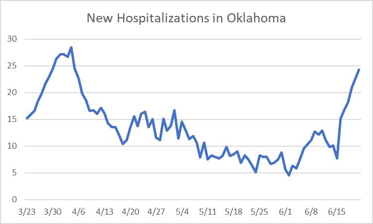New Hospitalizations in Oklahoma