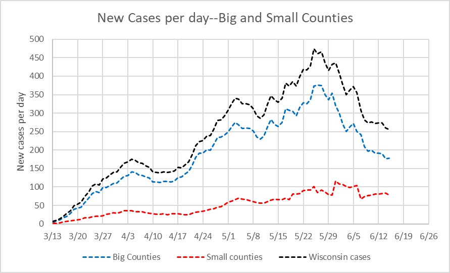 New Cases per day--Big and Small Counties
