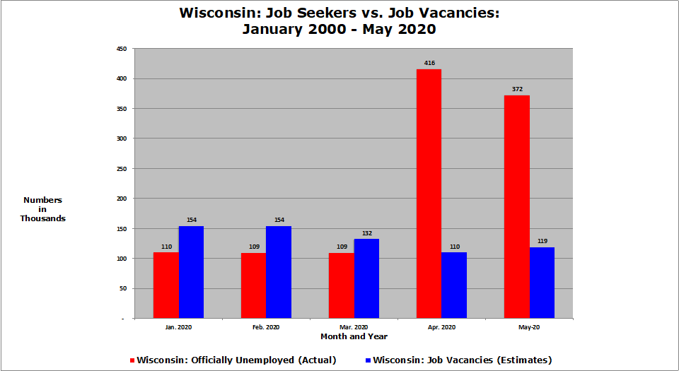 This chart comparing projected job openings and the number of people seeking jobs in Wisconsin in 2020 was created by David Riemer, using data from the Bureau of Labor Statistics. BLS data on job vacancies in the states are not reported every month, so for 2020, the number of job vacancies in Wisconsin for each month is a projection based on the last available data. Courtesy of David Riemer/Wisconsin Examiner.