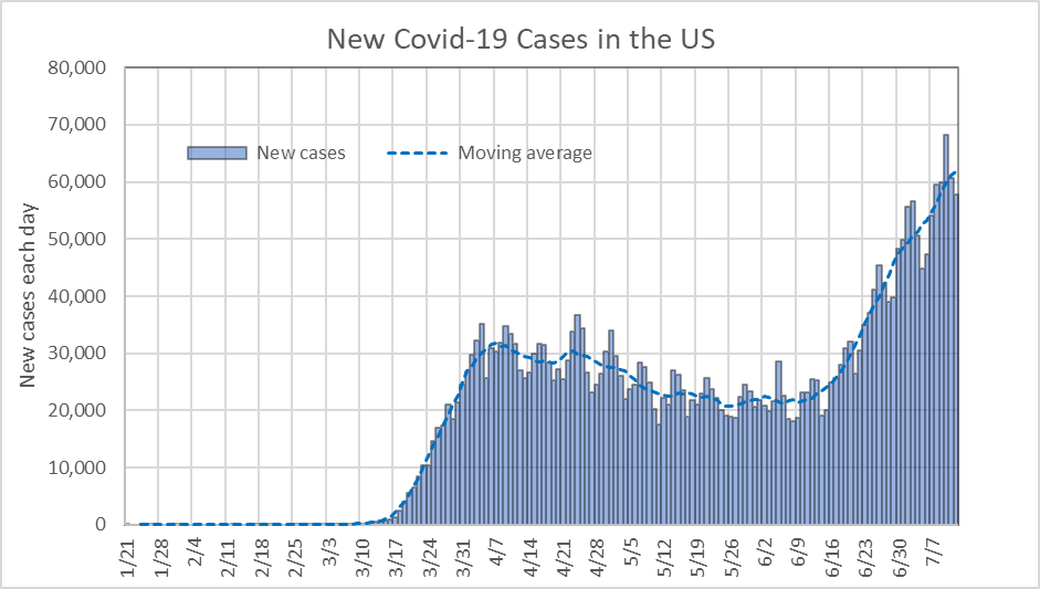 New COVID-19 Cases in US.