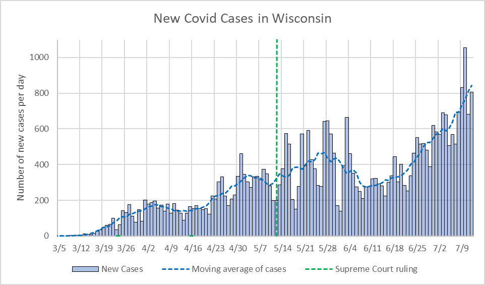 New COVID-19 Cases in Wisconsin.