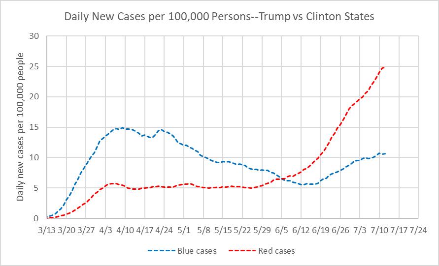 Daily New Cases per 100,000 Persons--Trump vs Clinton States