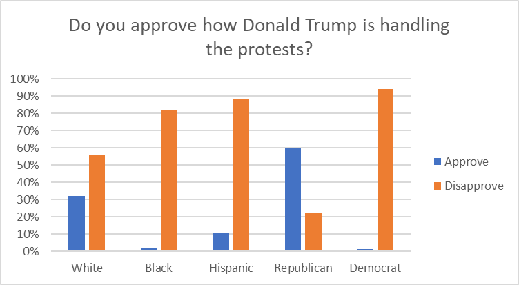 Do you approve how Donald Trump is handling the protests?