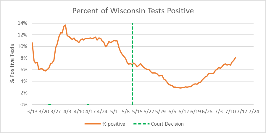 Percent of Wisconsin Tests Positive.