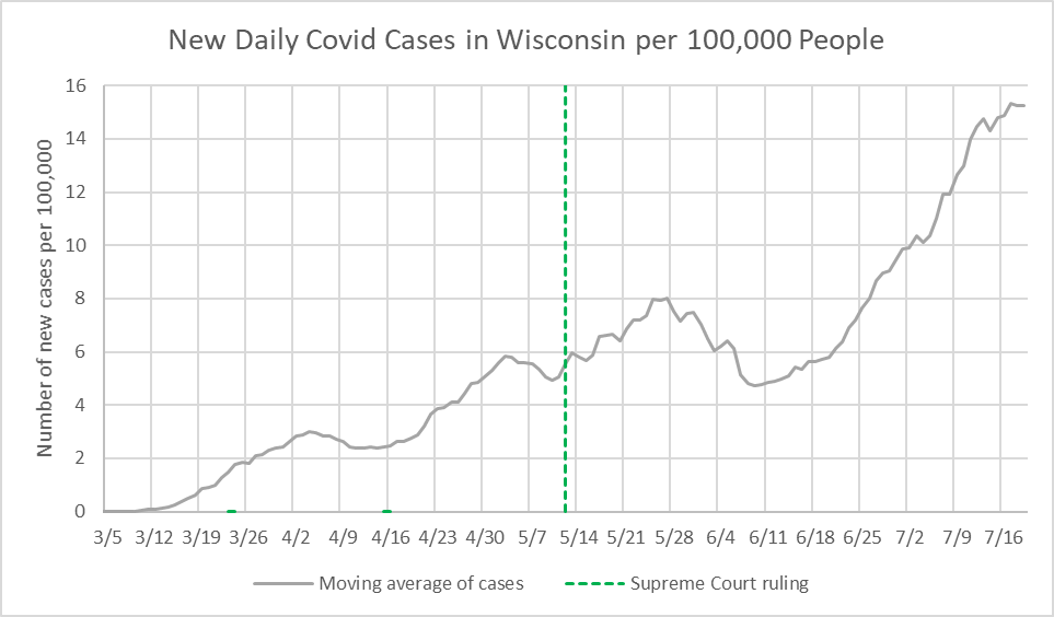 New Daily COVID-19 Cases in Wisconsin per 100,000 People