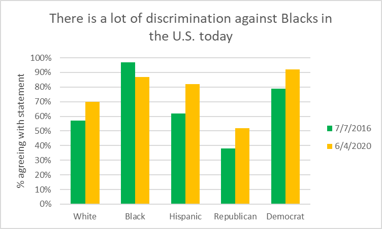 There is a lot of discrimination against Blacks in the U.S. today