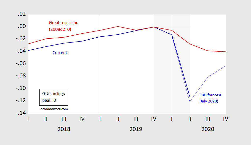 Comparison of the change in Gross Domestic Product for the 2008 recession (red line) and 2020 (blue line). (Graphic prepared by Menzie David Chinn, University of Wisconsin-Madison, for his blog Econbrowser; used by permission/Wisconsin Examiner.