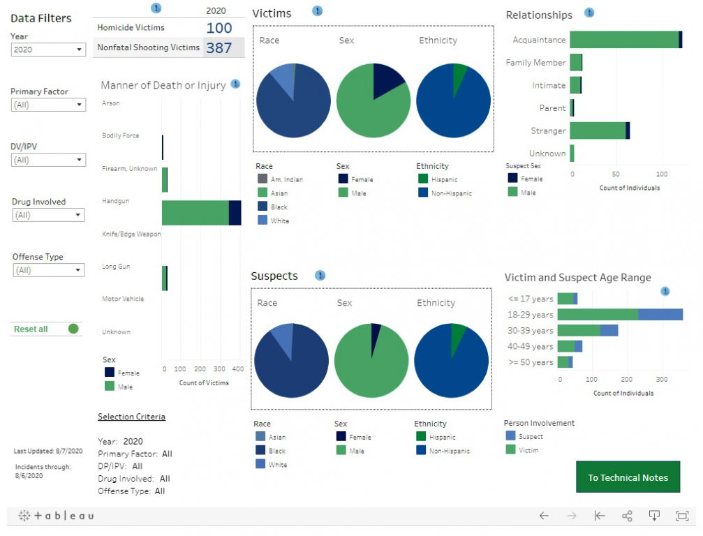 Homicide and Nonfatal Shooting Dashboard. Image from the Medical College of Wisconsin.