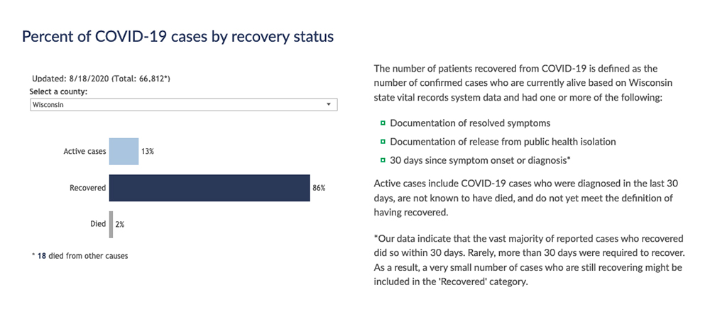 """A Wisconsin Department of Health Services chart that is updated on a daily basis lists the number of COVID-19 cases that are deemed """"active"""" and """"recovered,"""" along with those that ended with deaths, at a statewide level and for all 72 counties. A screenshot of the chart shows the status of cases as of Aug. 18, 2020. Image from the Wisconsin Department of Health Services."""