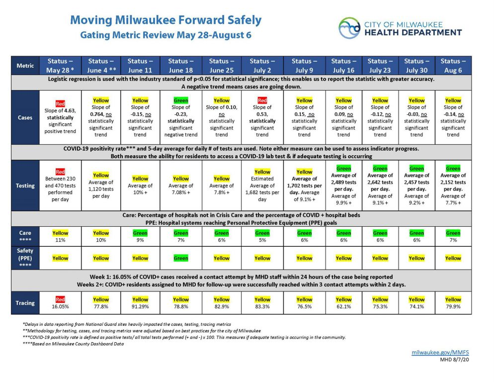 Moving Milwaukee Forward Safely Gating Metric Review May 82-August 6