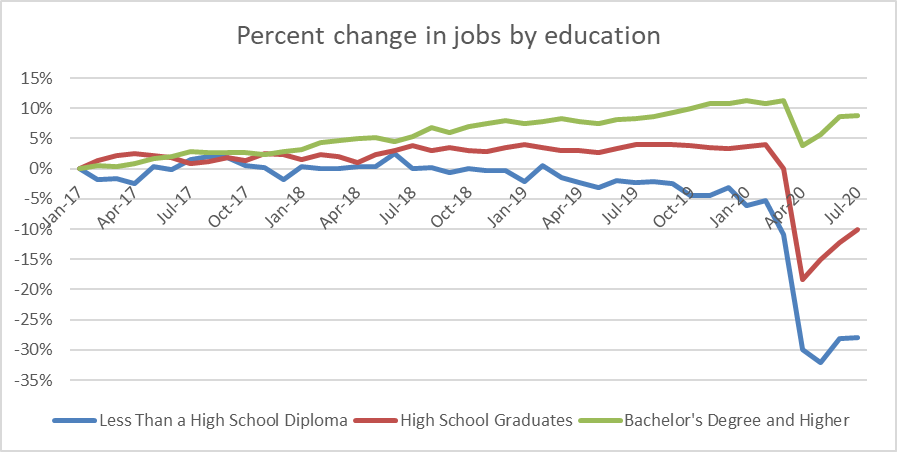 Percent change in jobs by education