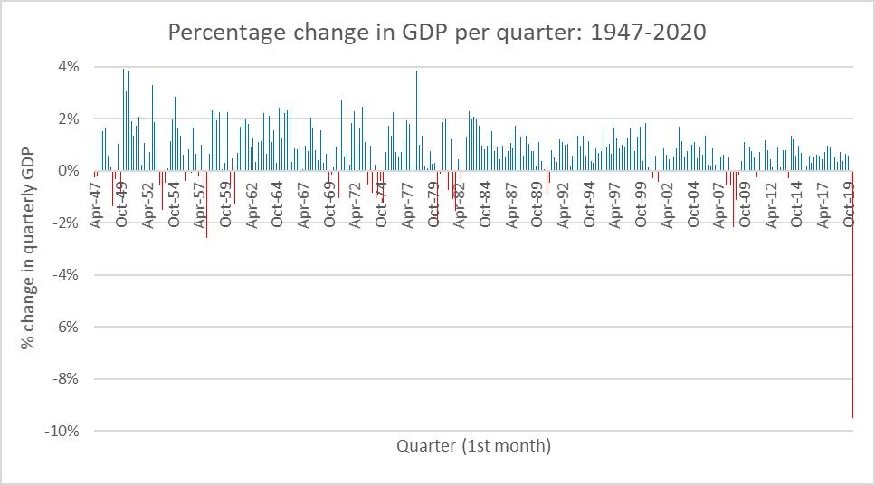 Percentage change in GDP per quarter: 1947-2020