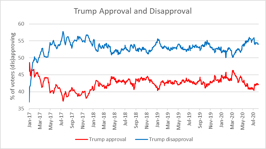 Trump Approval and Disapproval
