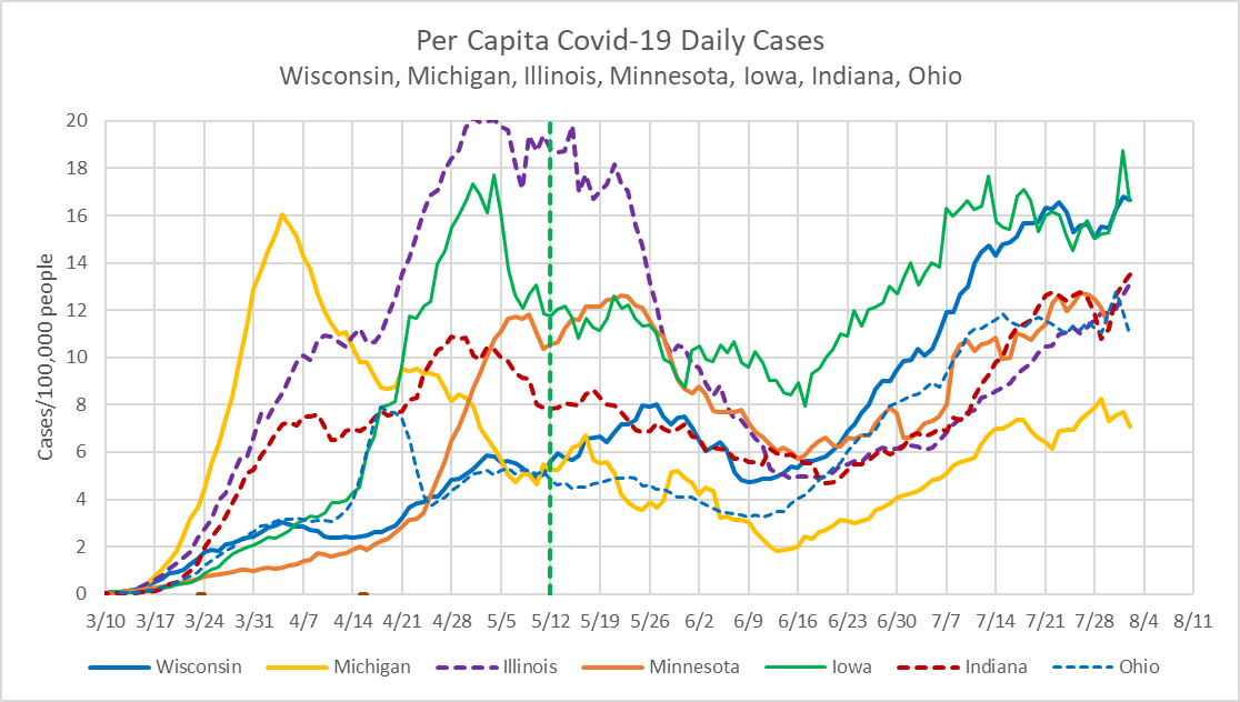 Per Capita COVID-19 Daily Cases - Wisconsin, Michigan, Illinois, Minnesota, Iowa, Indiana, Ohio