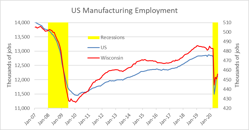 US Manufacturing Employment