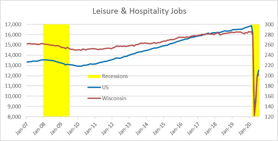 Leisure & Hospitality Jobs