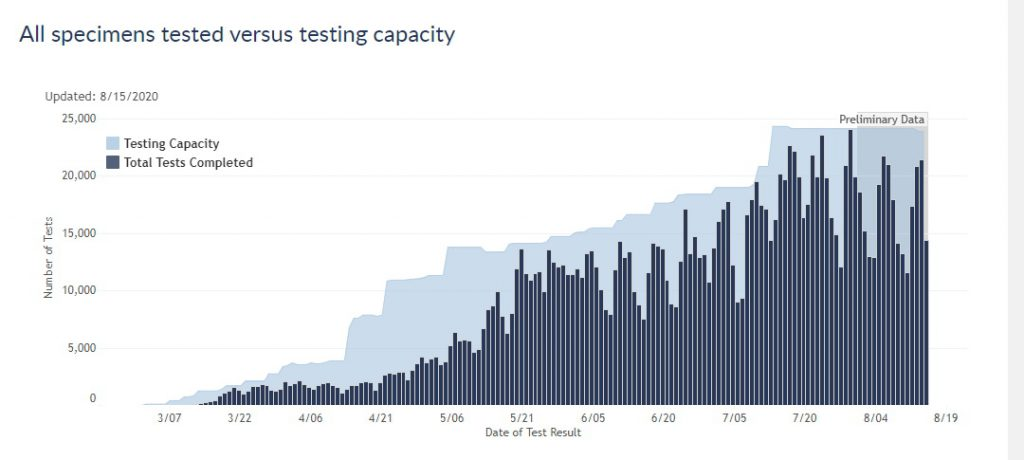 Specimens Testing Versus Capacity in Wisconsin. Image from the Department of Health Services.