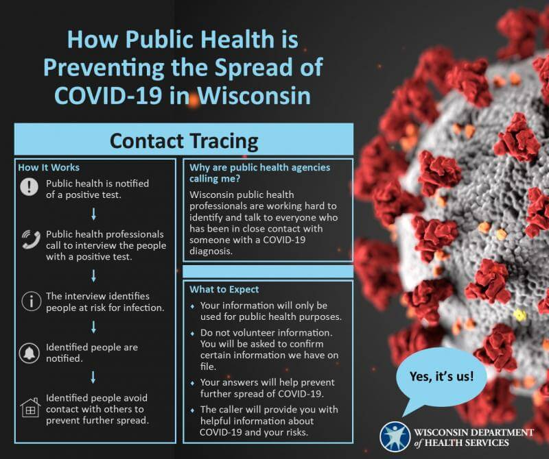 Wisconsin Department of Public Health graphic showing how contact tracing works.
