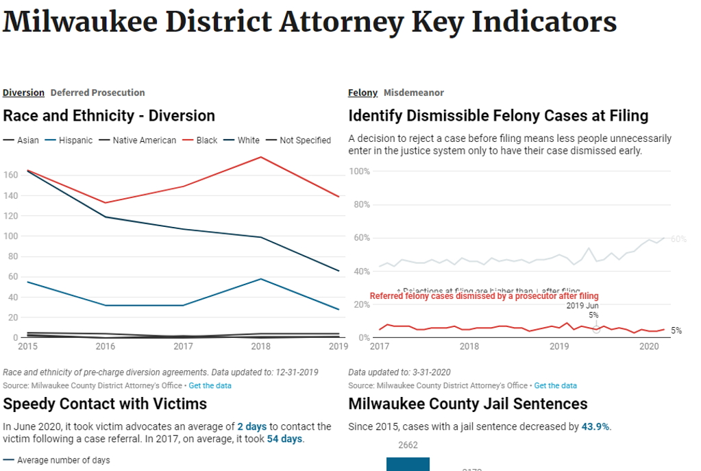 Milwaukee County District Attorney Dashboard.