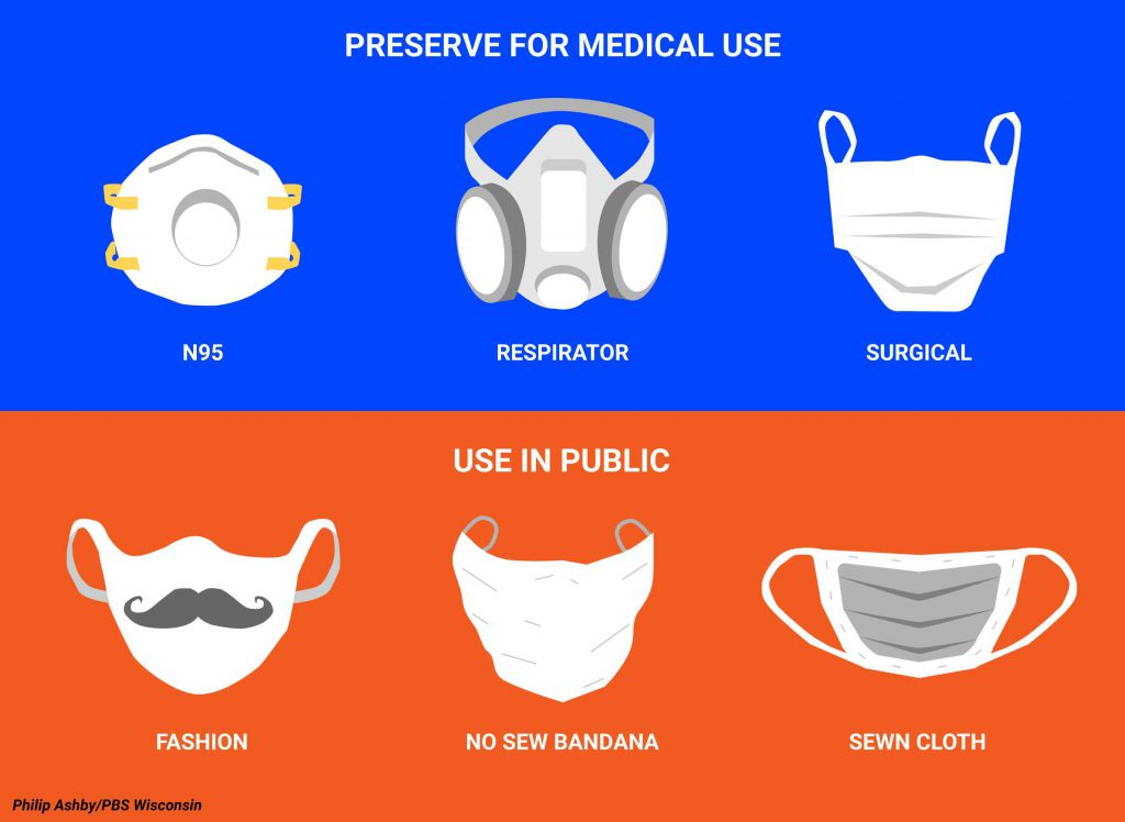 The CDC's guidance on face masks asks members of the public to preserve medical-grade masks and N95 respirators for healthcare settings. It recommends cloth masks, either purchased or made with household materials, for use in public. The CDC provides instructions for crafting sewn masks and no-sew coverings made from bandanas or other apparel. Philip Ashby/PBS Wisconsin