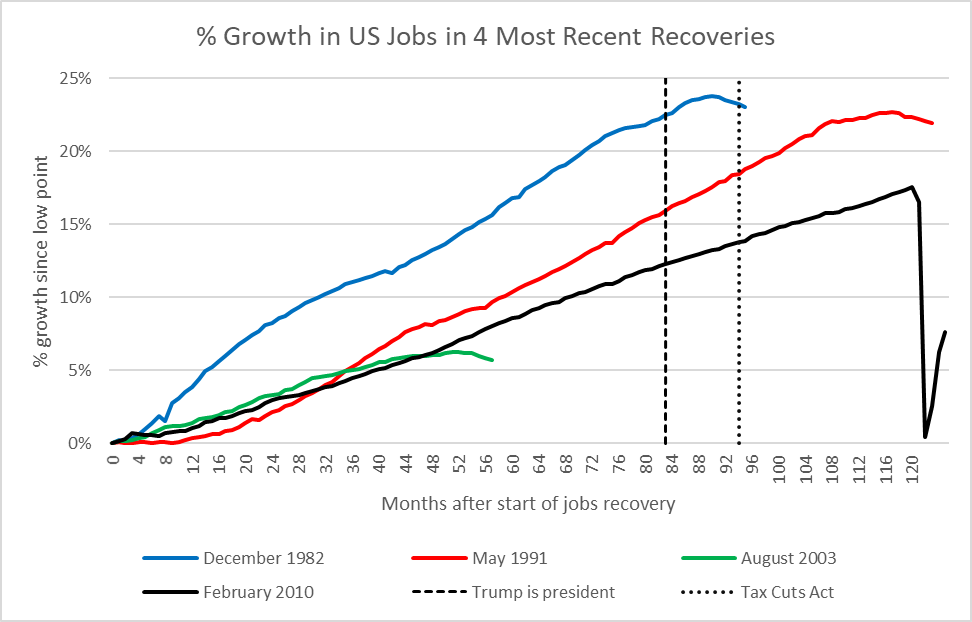% Growth in US Jobs in 4 Most Recent Recoveries