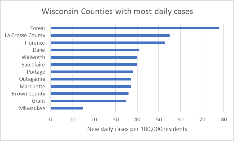 Wisconsin counties with most daily cases