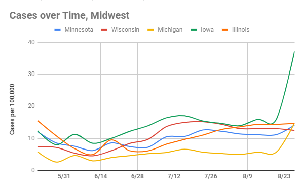Cases over Time, Midwest