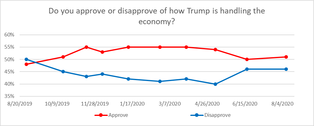 Do you approve or disapprove of how Trump is handling the economy?