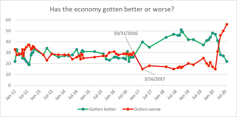 Has the economy gotten better or worse?