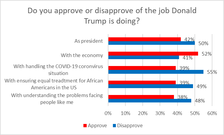 Do you approve of disapprove of the job Donald Trump is doing?