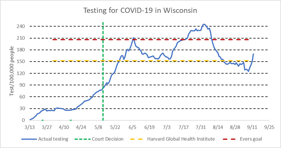Testing for COVID-19 in Wisconsin